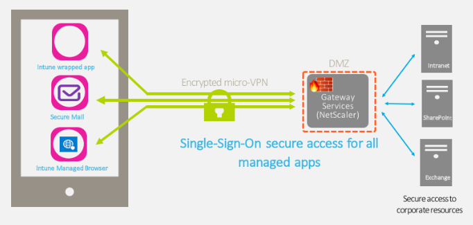 Micro-VPN to on-premise data (Source Citrix)
