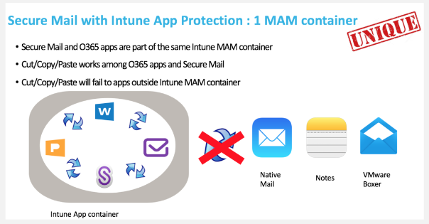 Secure Mail with Intune App Protection (Source Citrix)