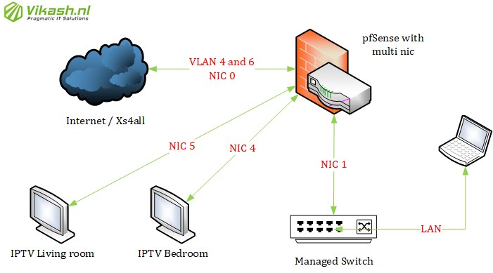 pfSense with routed IPTV and OpenVPN client for private internet access - 01